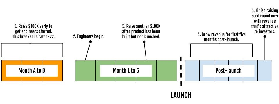 timeline_raising_capital